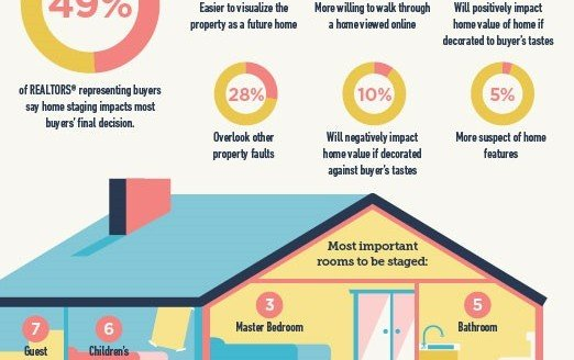 The Impact on Home Staging