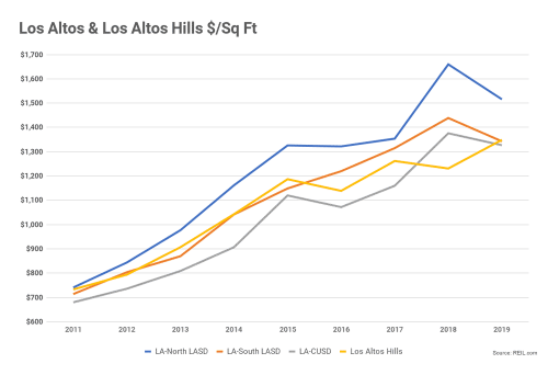 Los Altos & Los Altos Hills $/Sq Ft