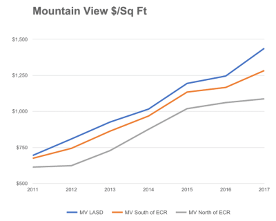 Mountain View $/Sq Ft