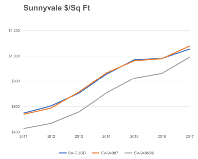 Sunnyvale $/Sq Ft